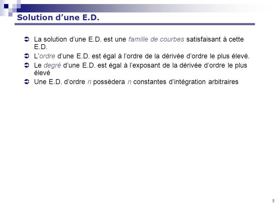 Solution d'une E.D. La solution d'une E.D. est une famille de courbes satisfaisant à cette E.D.