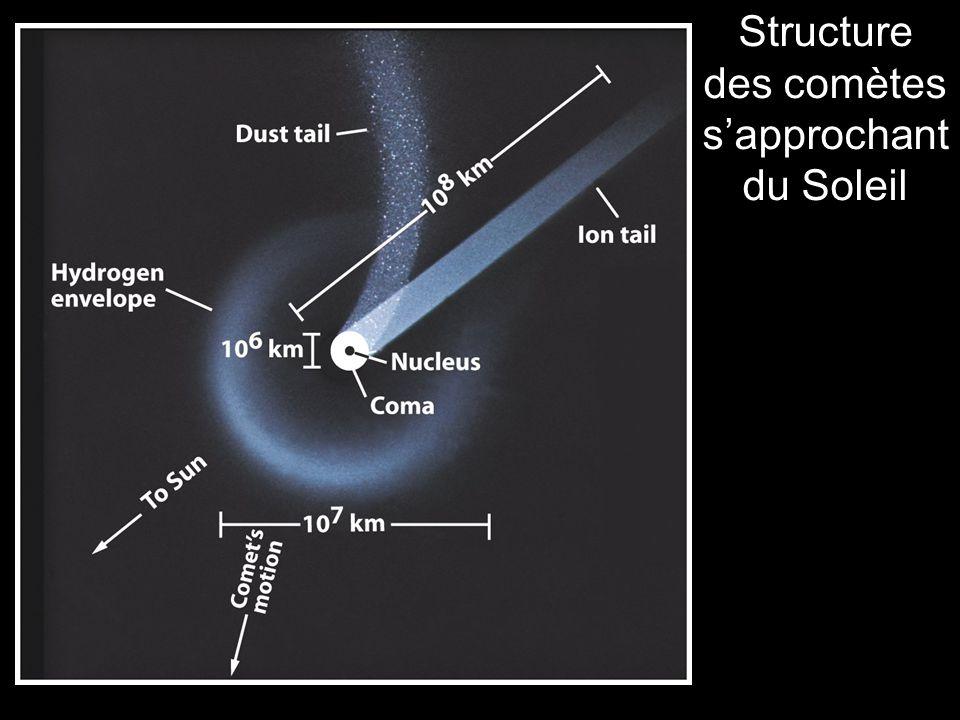 Structure des comètes s'approchant du Soleil