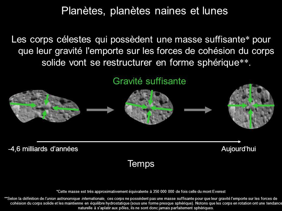 Planètes, planètes naines et lunes