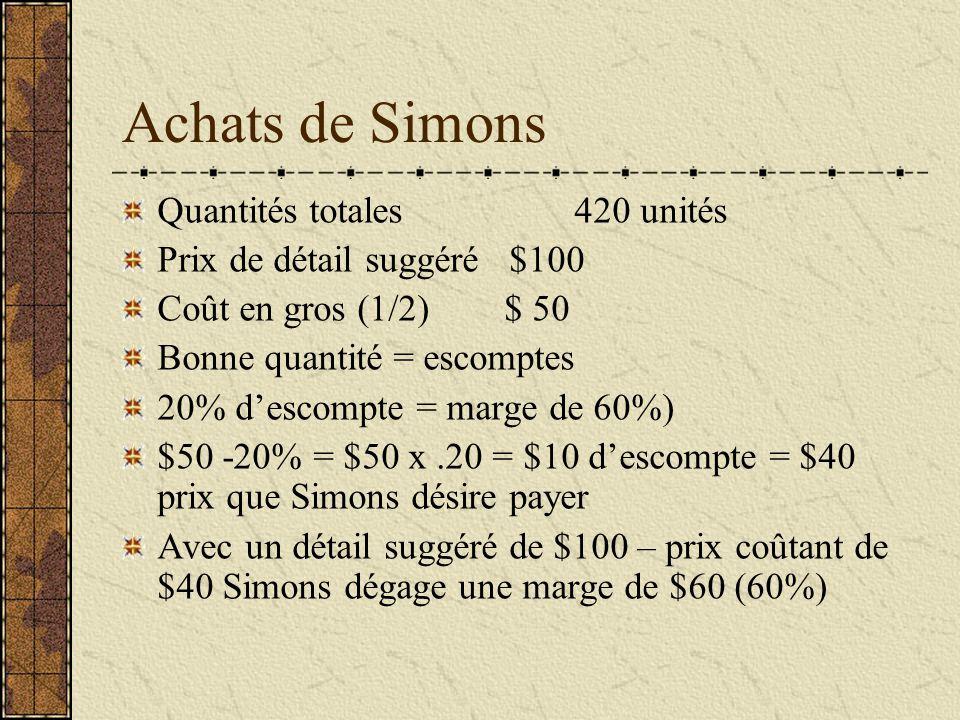 Achats de Simons Quantités totales 420 unités
