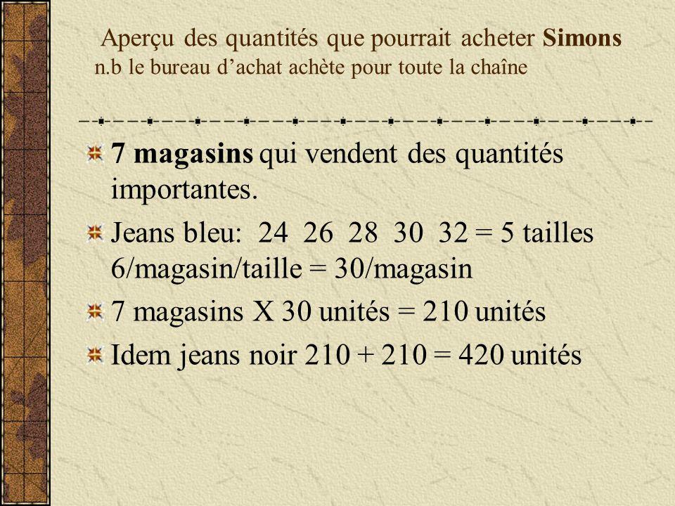 Aperçu des quantités que pourrait acheter Simons n