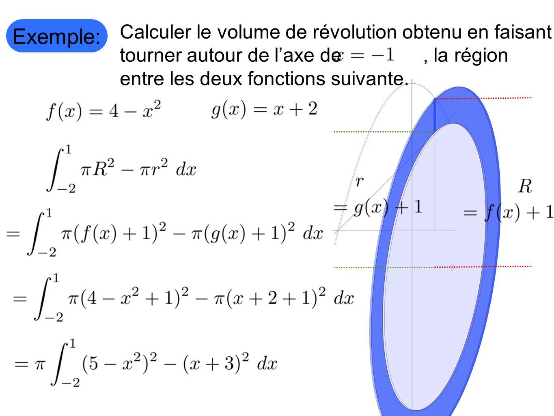 Exemple: Calculer le volume de révolution obtenu en faisant tourner autour de l'axe de , la région entre les deux fonctions suivante.