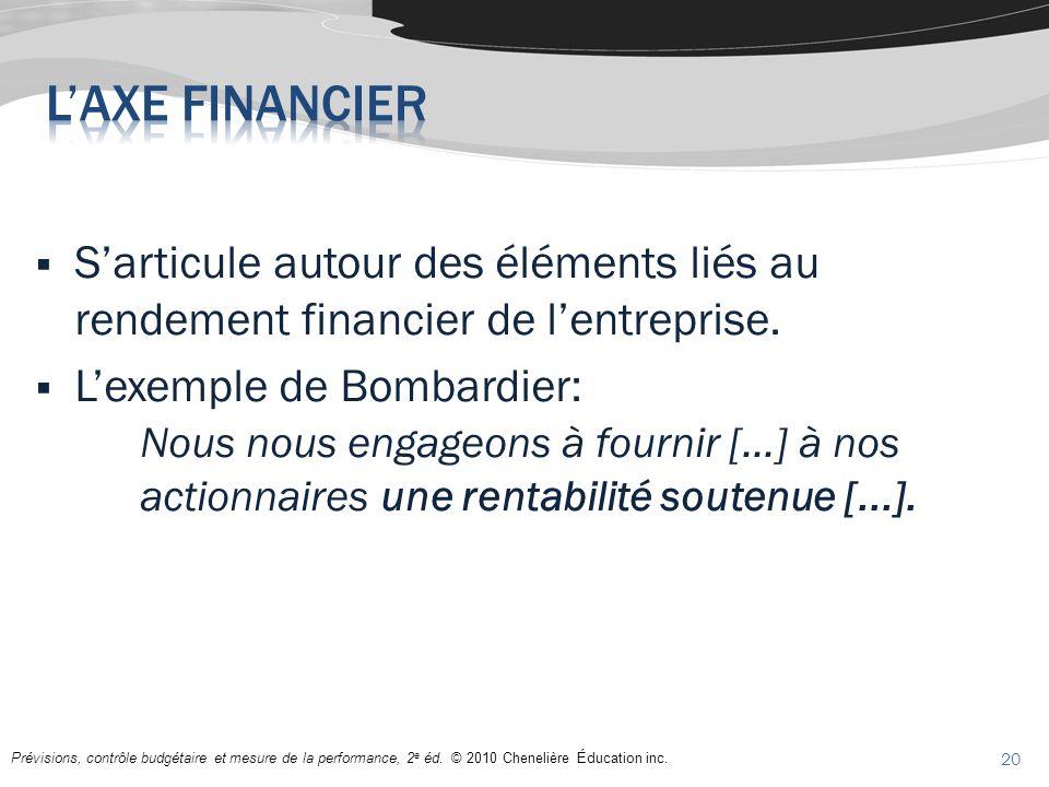 L'axe financier S'articule autour des éléments liés au rendement financier de l'entreprise.