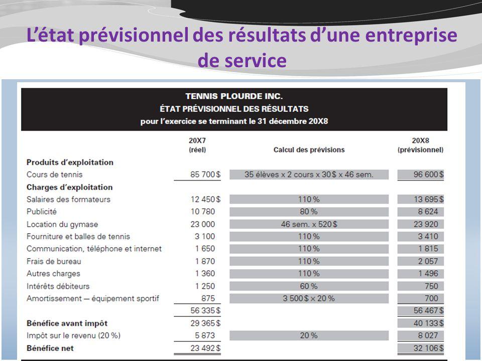 L'état prévisionnel des résultats d'une entreprise de service