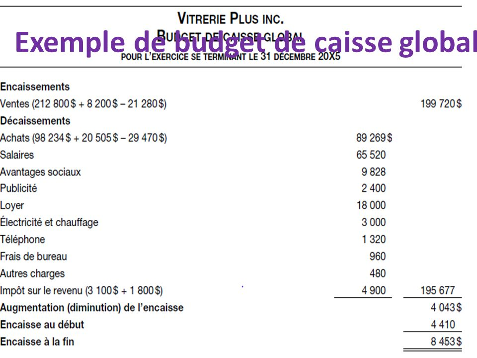 Exemple de budget de caisse global