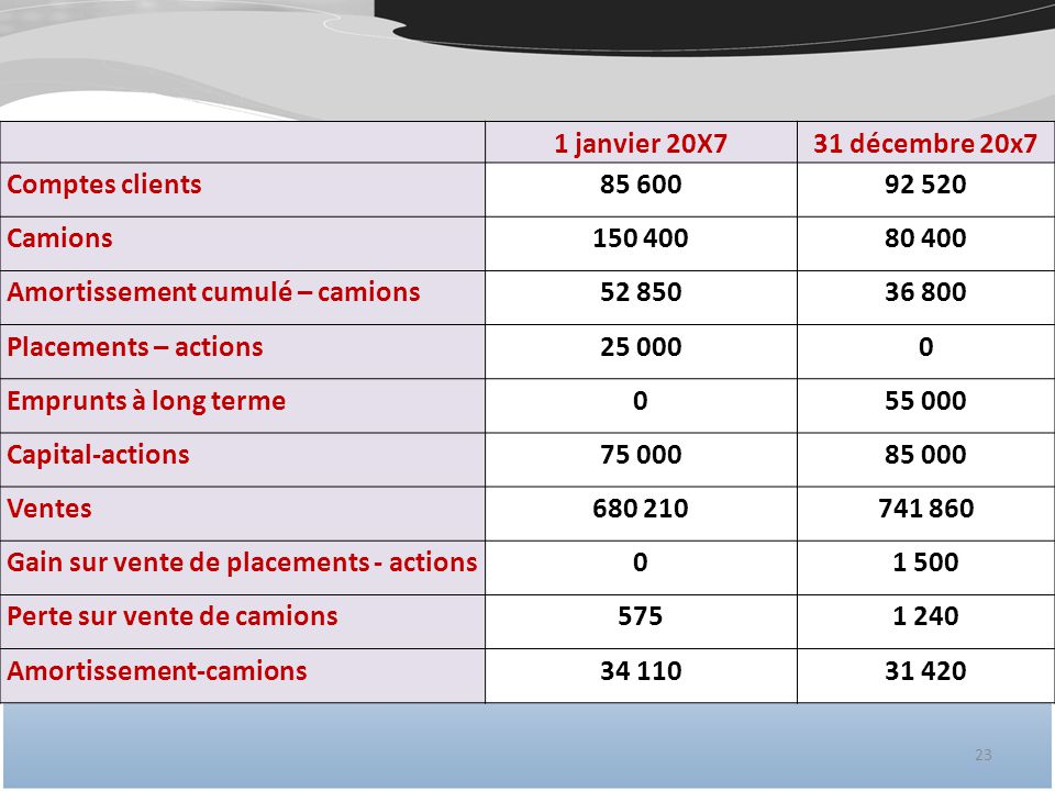 1 janvier 20X7 31 décembre 20x7. Comptes clients. 85 600. 92 520. Camions. 150 400. 80 400. Amortissement cumulé – camions.