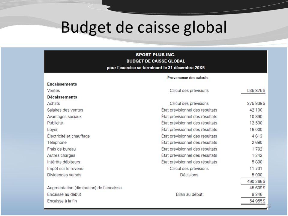 Budget de caisse global