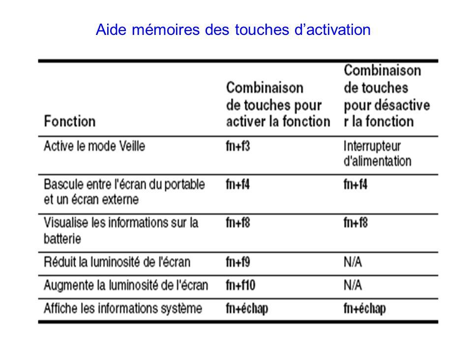 Aide mémoires des touches d'activation