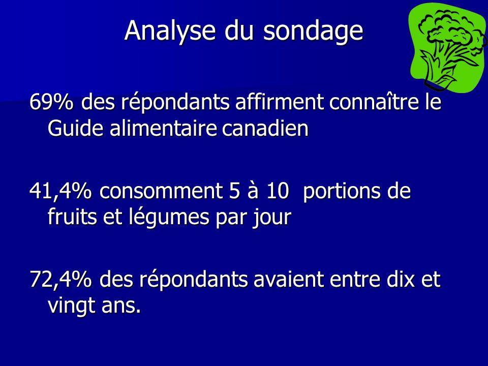 Analyse du sondage 69% des répondants affirment connaître le Guide alimentaire canadien.