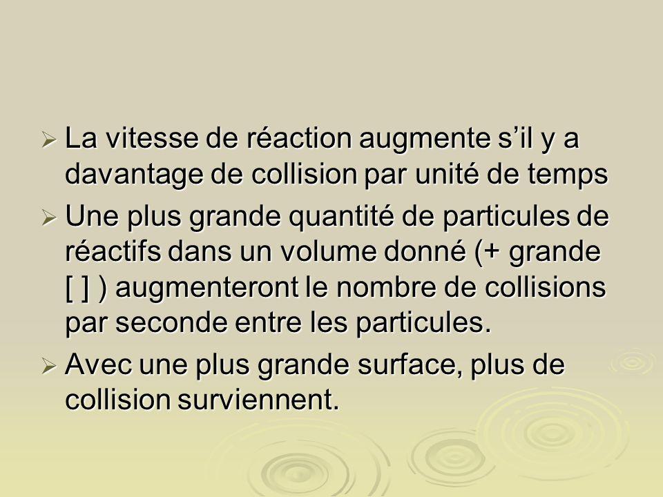 La vitesse de réaction augmente s'il y a davantage de collision par unité de temps