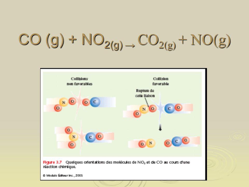 CO (g) + NO2(g) → CO2(g) + NO(g)