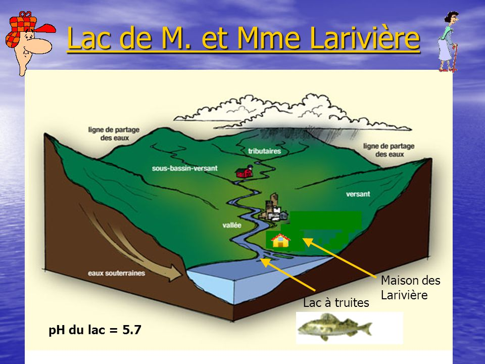 Lac de M. et Mme Larivière