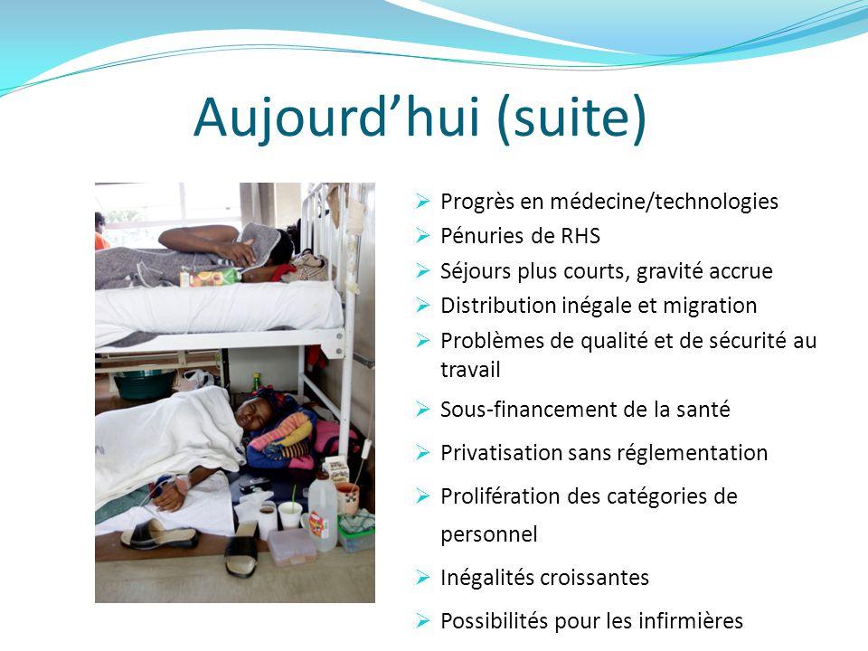 Aujourd'hui (suite) Progrès en médecine/technologies Pénuries de RHS