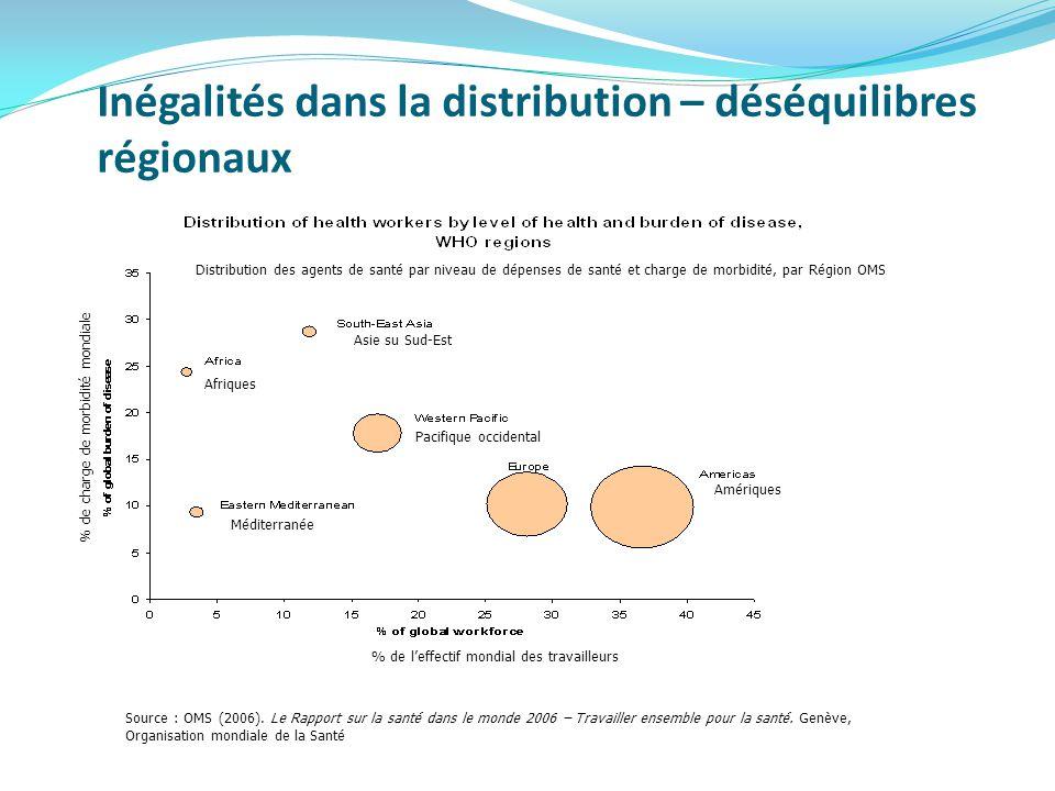 Inégalités dans la distribution – déséquilibres régionaux