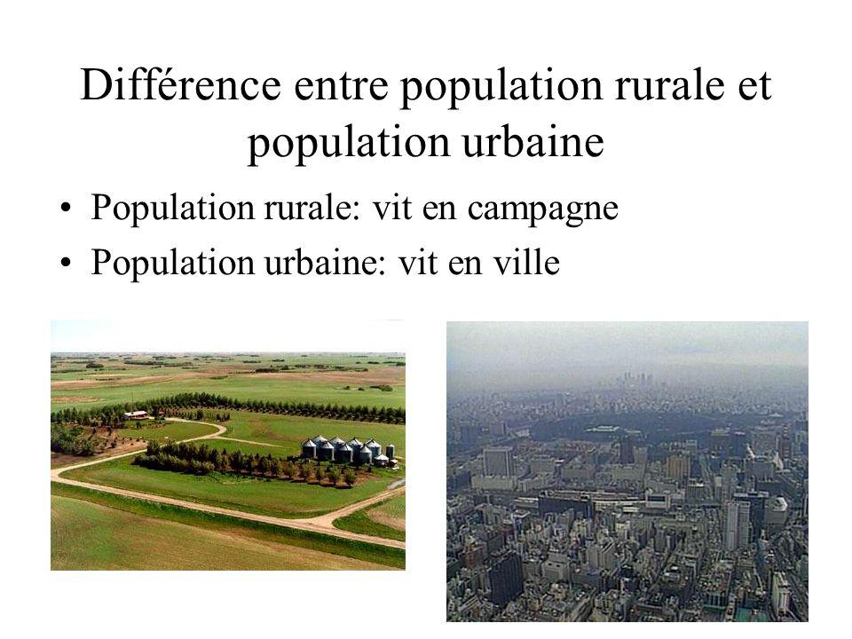 Différence entre population rurale et population urbaine