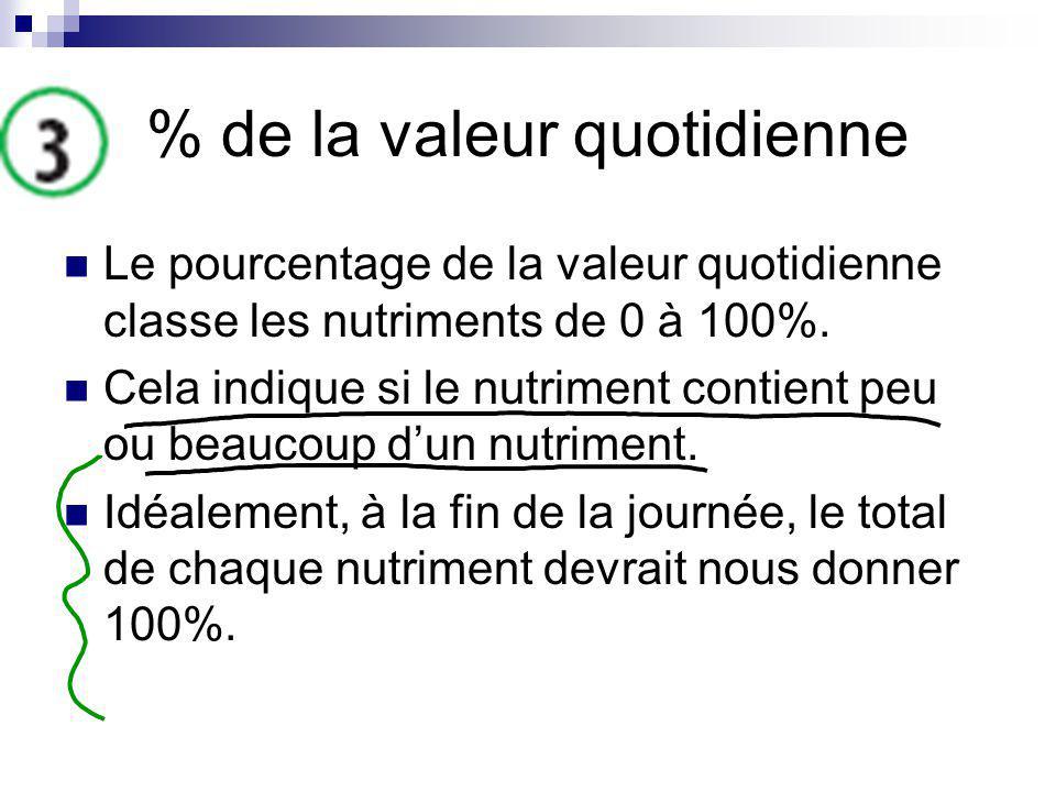 % de la valeur quotidienne