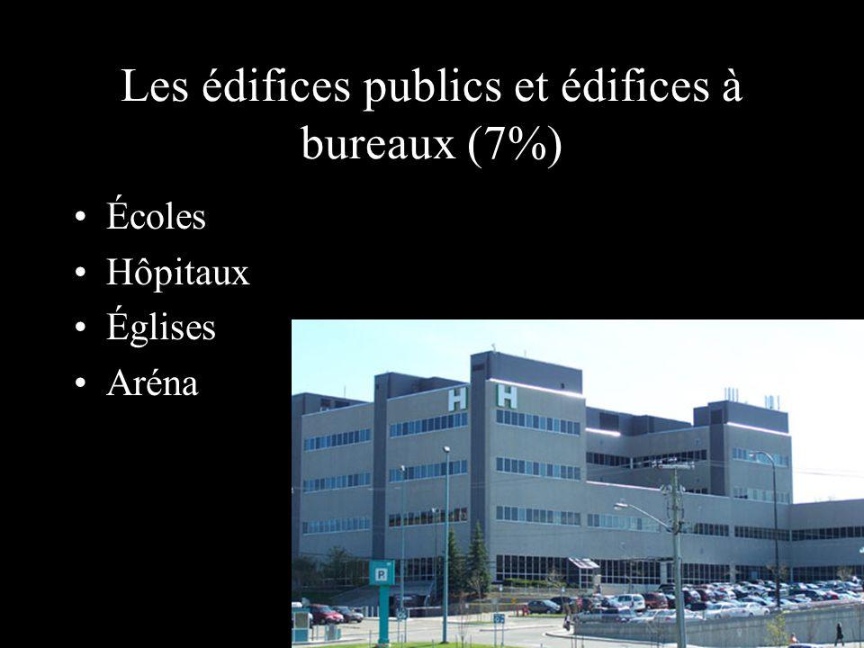 Les édifices publics et édifices à bureaux (7%)