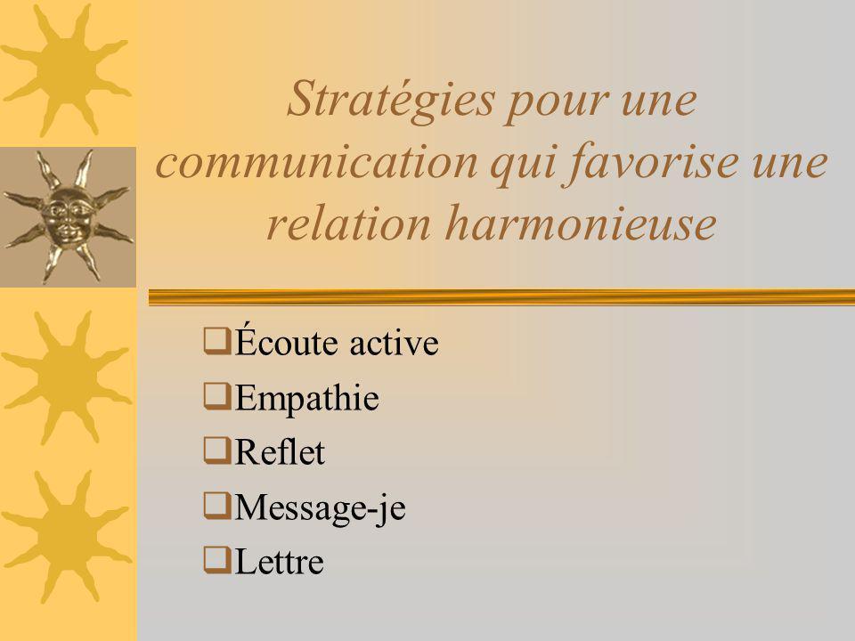 Écoute active Empathie Reflet Message-je Lettre