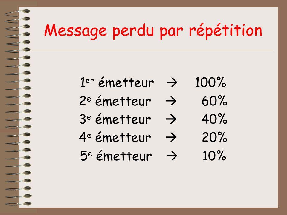 Message perdu par répétition