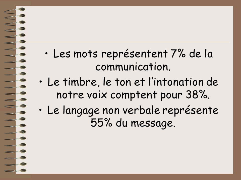 Les mots représentent 7% de la communication.