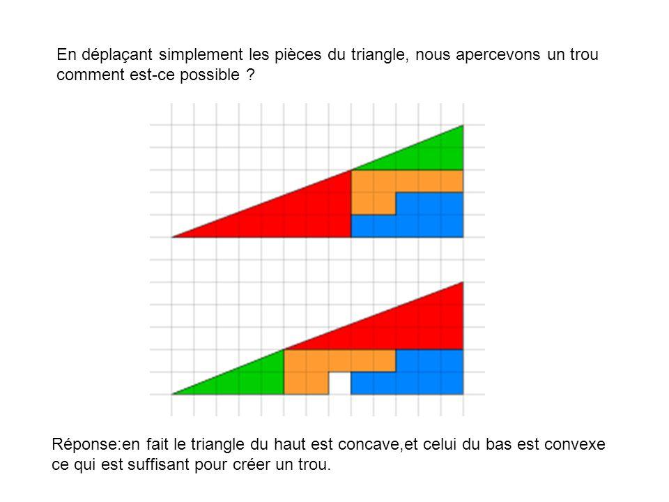 En déplaçant simplement les pièces du triangle, nous apercevons un trou comment est-ce possible