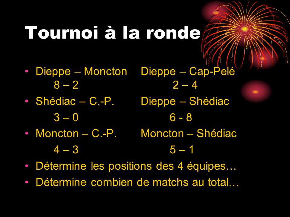 Tournoi à la ronde Dieppe – Moncton Dieppe – Cap-Pelé 8 – 2 2 – 4