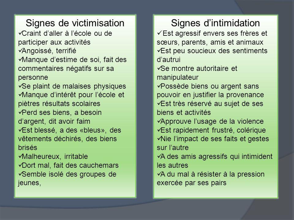 Signes de victimisation Signes d'intimidation