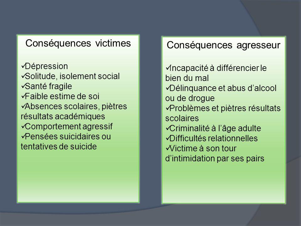 Conséquences victimes Conséquences agresseur