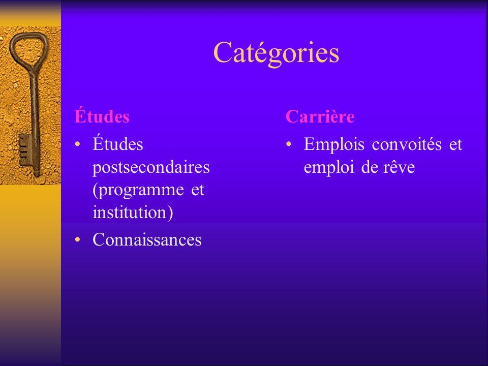 Catégories Études Études postsecondaires (programme et institution)