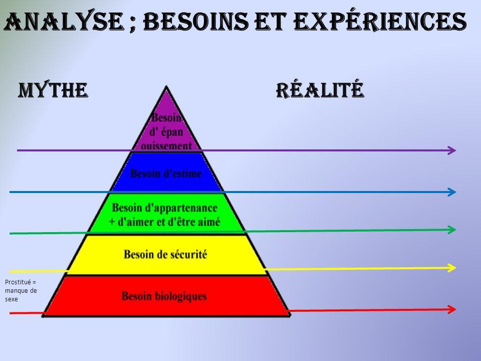 Analyse ; besoins et expériences