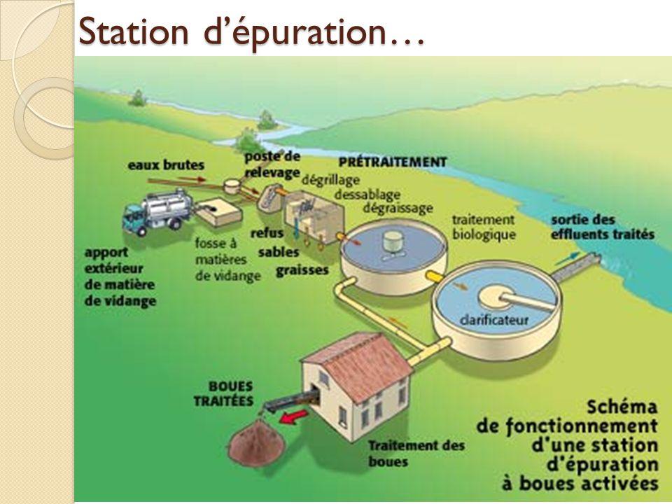 Station d'épuration…