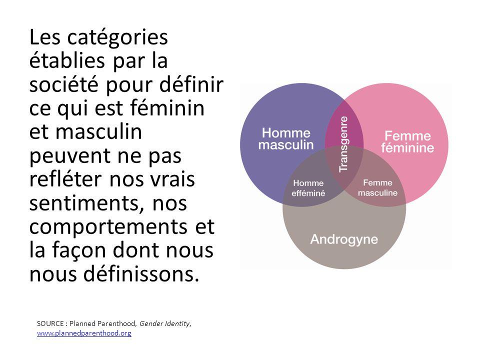 Les catégories établies par la société pour définir ce qui est féminin et masculin peuvent ne pas refléter nos vrais sentiments, nos comportements et la façon dont nous nous définissons.