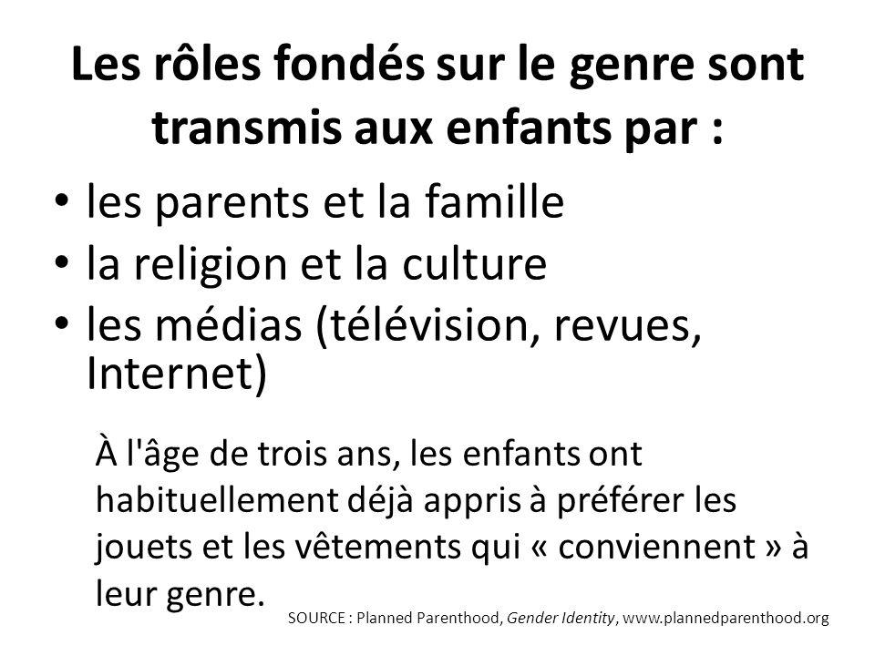 Les rôles fondés sur le genre sont transmis aux enfants par :