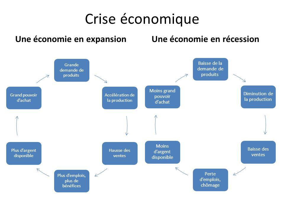 Crise économique Une économie en expansion Une économie en récession