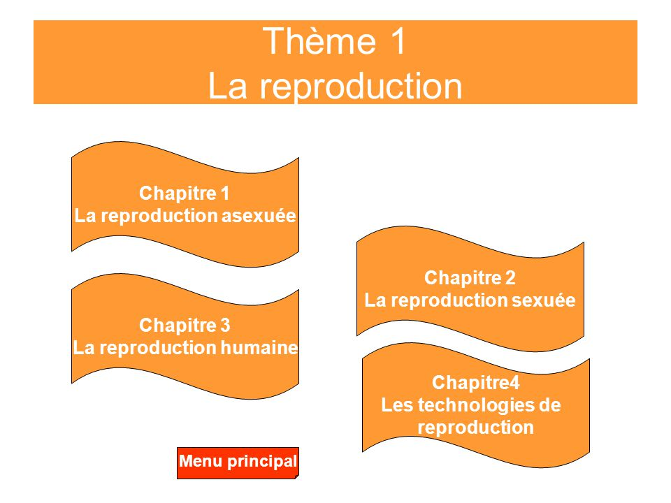 La reproduction asexuée La reproduction sexuée La reproduction humaine