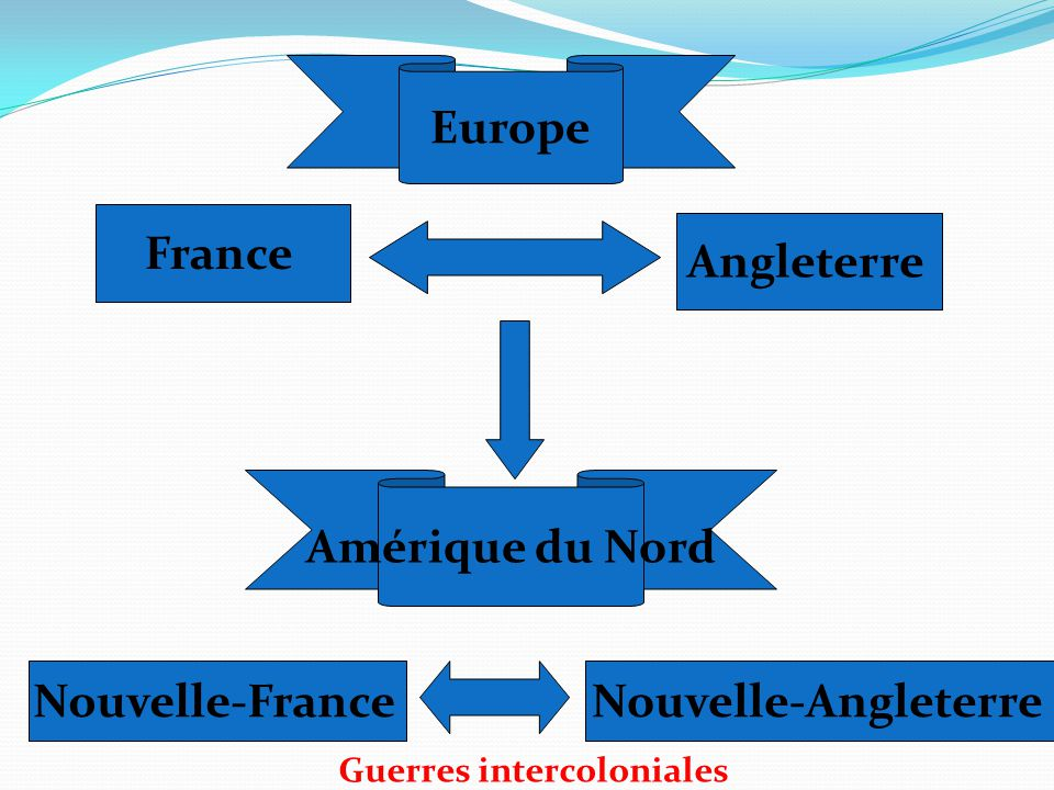 Europe France Angleterre Amérique du Nord Nouvelle-France