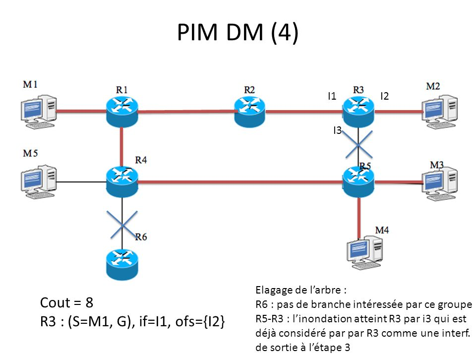 PIM DM (4) Cout = 8 R3 : (S=M1, G), if=I1, ofs={I2} I1 I2 I3