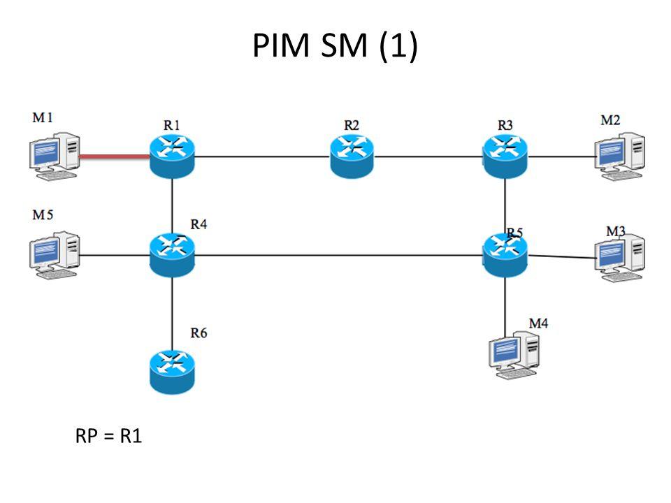 PIM SM (1) RP = R1