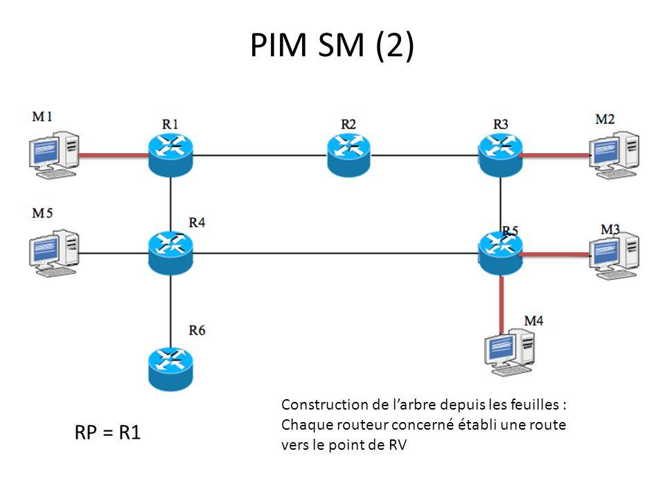 PIM SM (2) RP = R1 Construction de l'arbre depuis les feuilles :