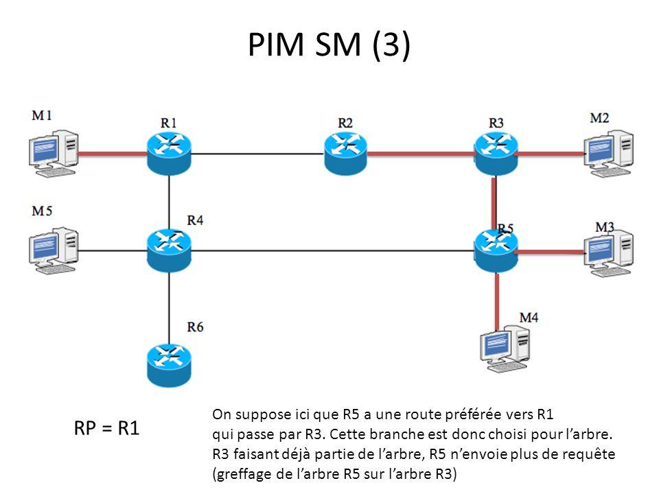 PIM SM (3) RP = R1 On suppose ici que R5 a une route préférée vers R1