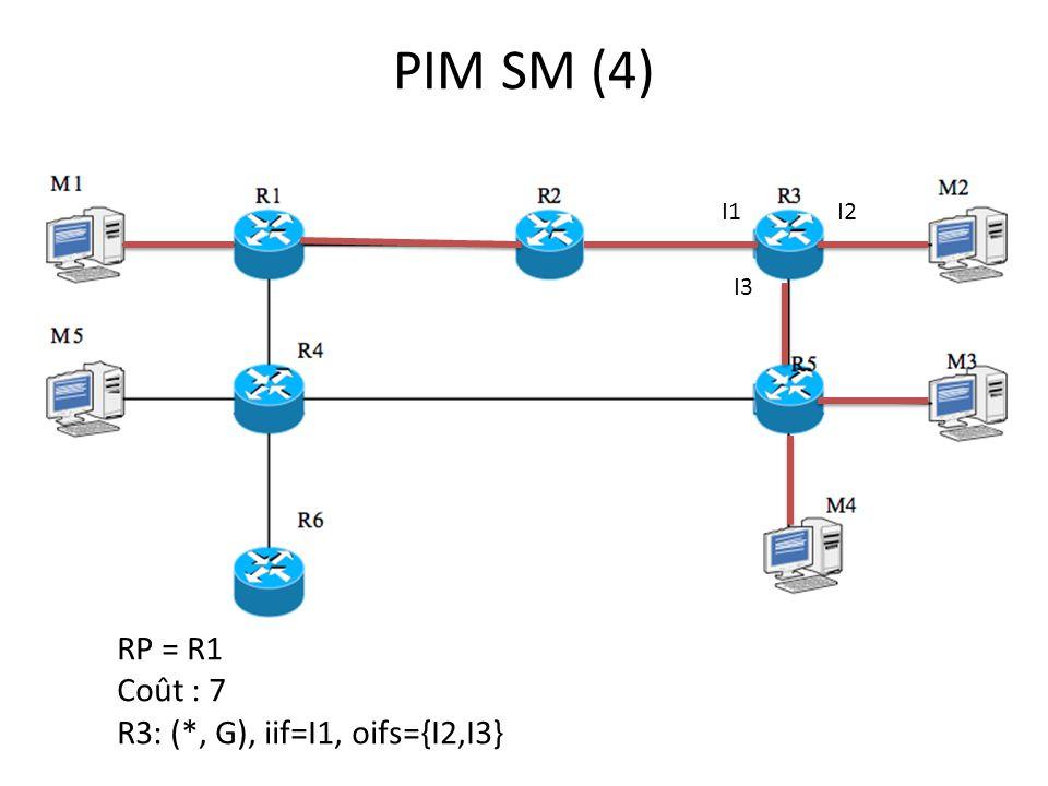 PIM SM (4) I1 I2 I3 RP = R1 Coût : 7 R3: (*, G), iif=I1, oifs={I2,I3}