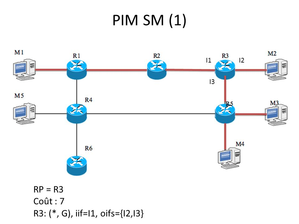 PIM SM (1) I1 I2 I3 RP = R3 Coût : 7 R3: (*, G), iif=I1, oifs={I2,I3}