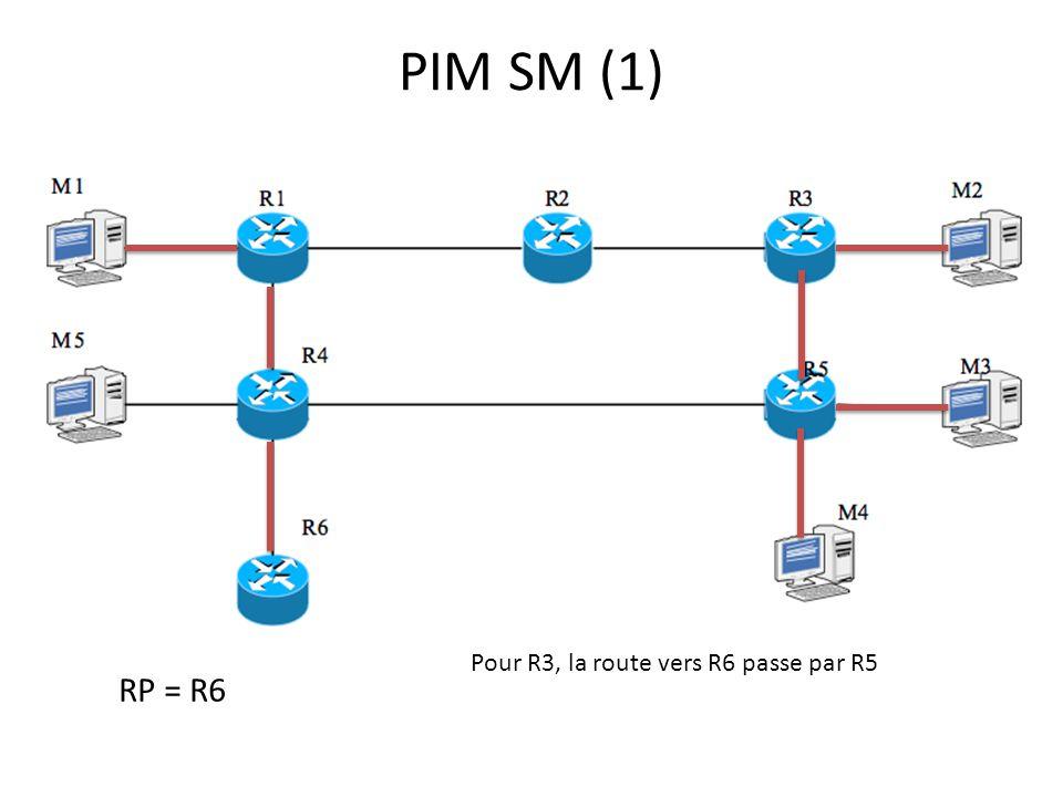 PIM SM (1) Pour R3, la route vers R6 passe par R5 RP = R6