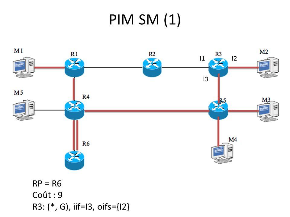 PIM SM (1) I1 I2 I3 RP = R6 Coût : 9 R3: (*, G), iif=I3, oifs={I2}