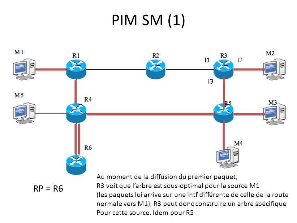 PIM SM (1) I1. I2. I3. Au moment de la diffusion du premier paquet, R3 voit que l'arbre est sous-optimal pour la source M1.