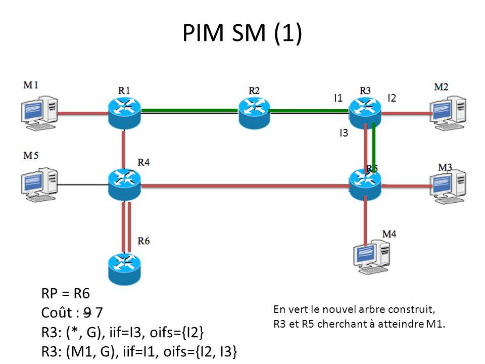PIM SM (1) RP = R6 Coût : 9 7 R3: (*, G), iif=I3, oifs={I2}