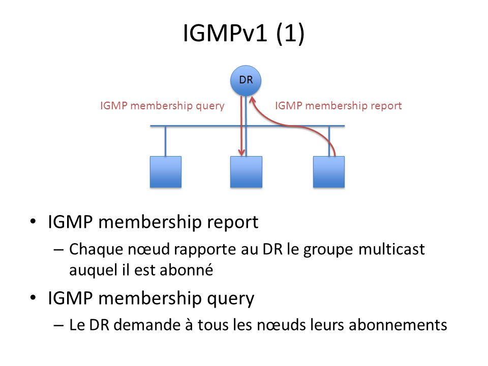 IGMPv1 (1) IGMP membership report IGMP membership query