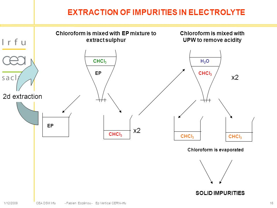 EXTRACTION OF IMPURITIES IN ELECTROLYTE