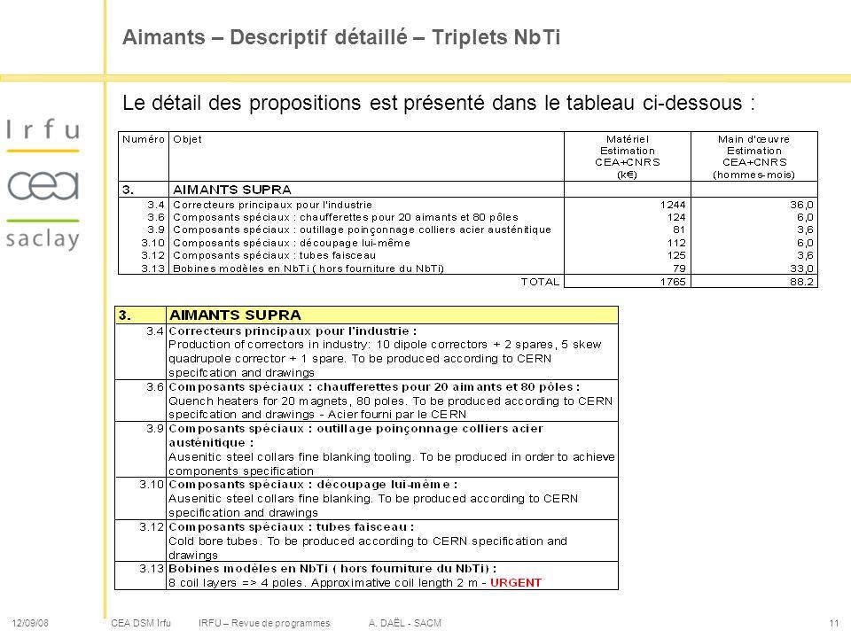 Aimants – Descriptif détaillé – Triplets NbTi