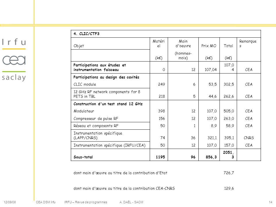 Participations aux études et instrumentation faisceau 12 107,04 CEA